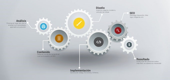 Importancia de la consultoría en el desarrollo web